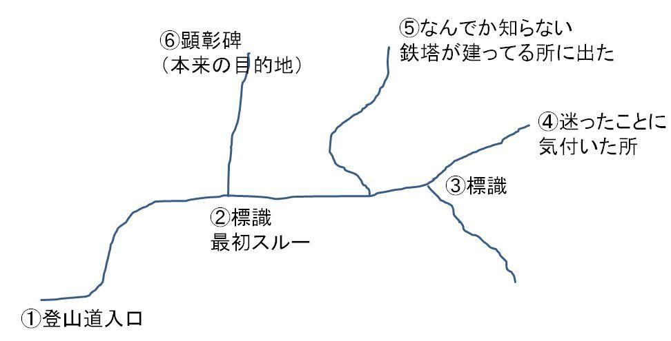 生駒山で迷った①