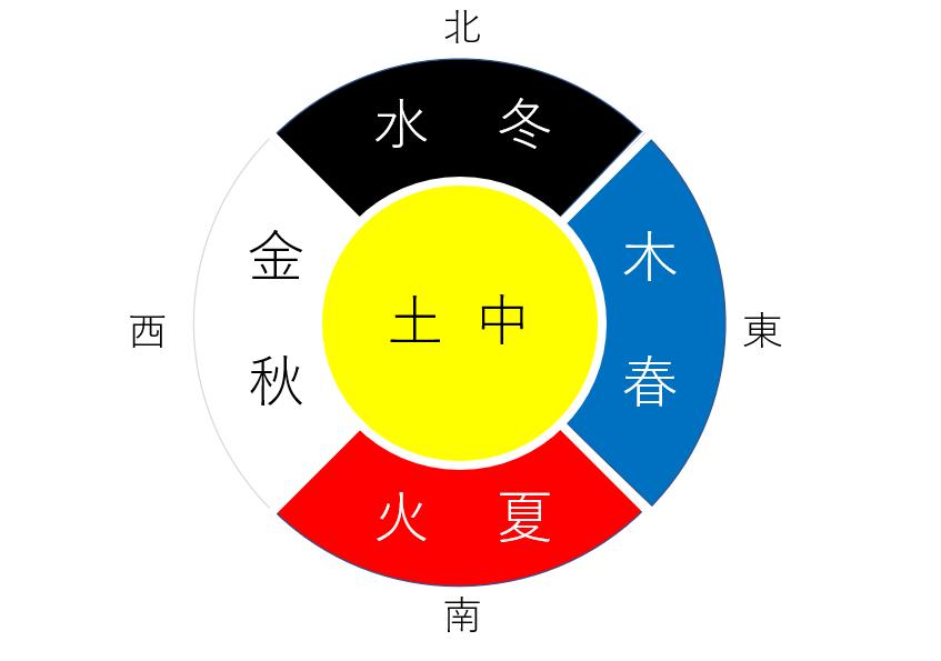 五行説|中国の自然哲学思想!万物は火・水・木・金・土の5種類の元素からなる